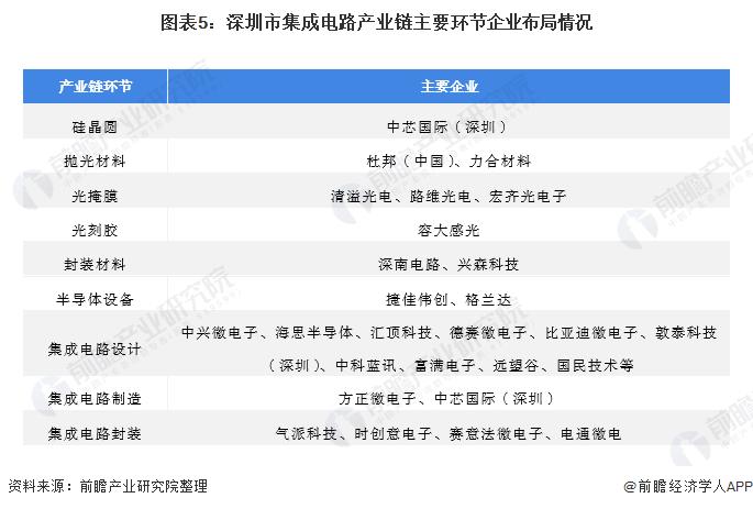 圖表5:深圳市集成電路產業鏈主要環節企業布局情況