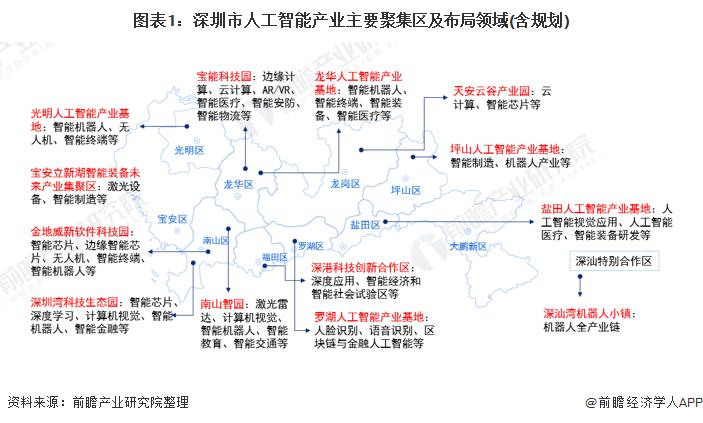 圖表1:深圳市人工智能產業主要聚集區及布局領域(含規劃)