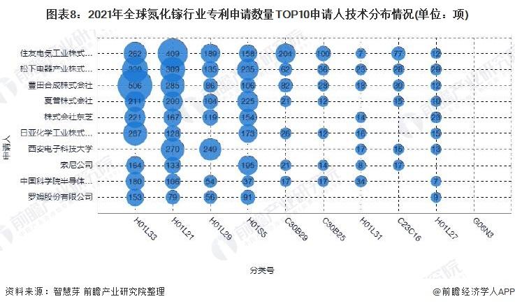 圖表8:2021年全球氮化鎵行業專利申請數量TOP10申請人技術分布情況(單位:項)