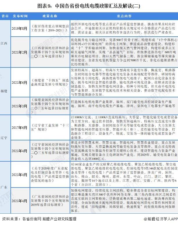 圖表9:中國各省份電線電纜政策匯總及解讀(二)