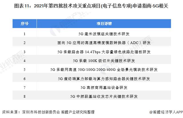 圖表11:2021年第四批技術攻關重點項目(電子信息專項)申請指南-5G相關
