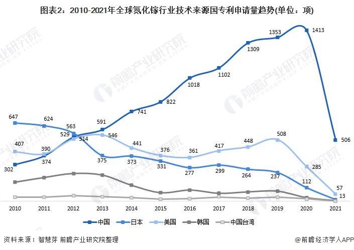 圖表2:2010-2021年全球氮化鎵行業技術來源國專利申請量趨勢(單位:項)