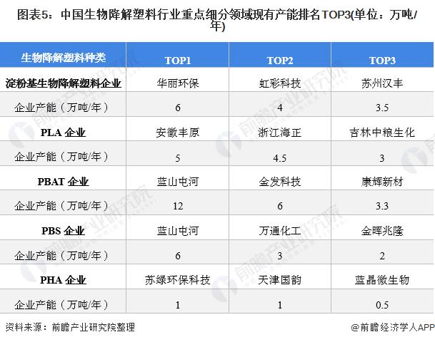 圖表5:中國生物降解塑料行業重點細分領域現有產能排名TOP3(單位:萬噸/年)