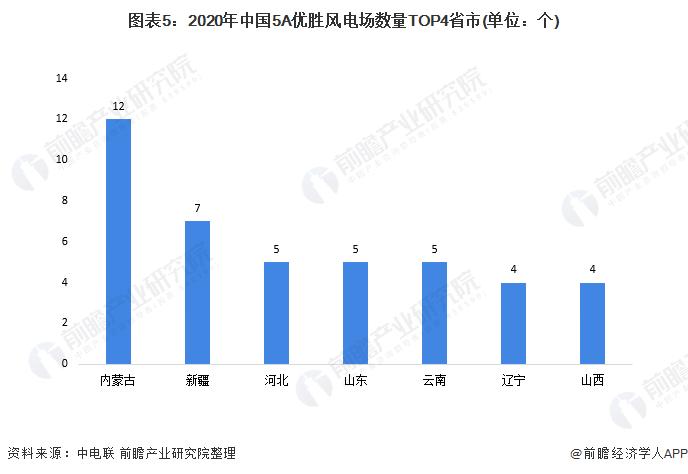 圖表5:2020年中國5A優勝風電場數量TOP4省市(單位:個)