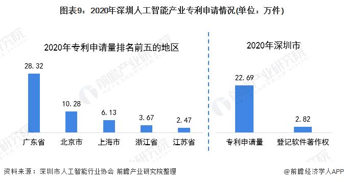 圖表9:2020年深圳人工智能產業專利申請情況(單位:萬件)
