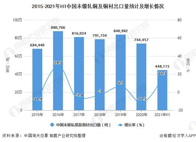 2015-2021年H1中国未锻轧铜及铜材出口量统计及增长情况