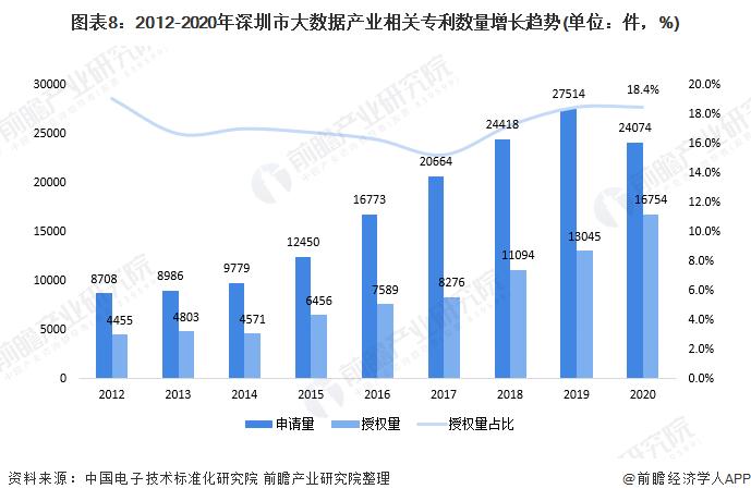 圖表8:2012-2020年深圳市大數據產業相關專利數量增長趨勢(單位:件,%)