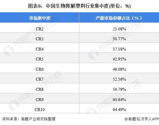 圖表6:中國生物降解塑料行業集中度(單位:%)