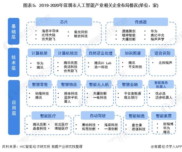 圖表5:2019-2020年深圳市人工智能產業相關企業布局情況(單位:家)