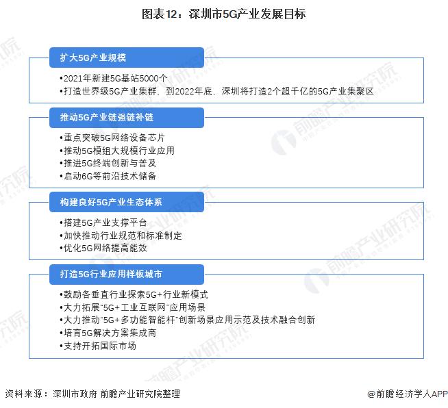 圖表12:深圳市5G產業發展目標