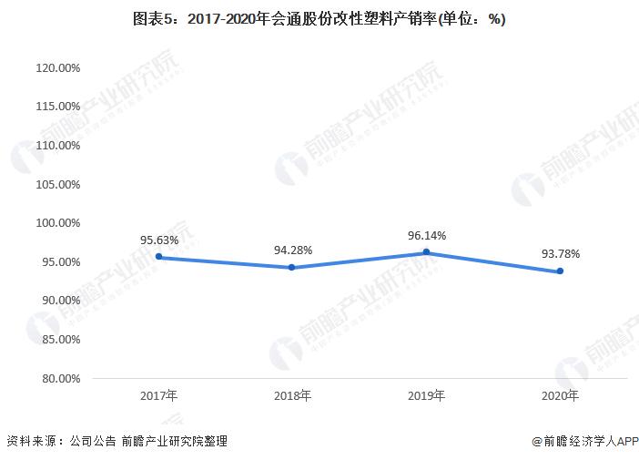 圖表5:2017-2020年會通股份改性塑料產銷率(單位:%)