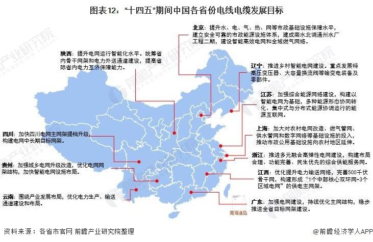 """圖表12:""""十四五""""期間中國各省份電線電纜發展目標"""