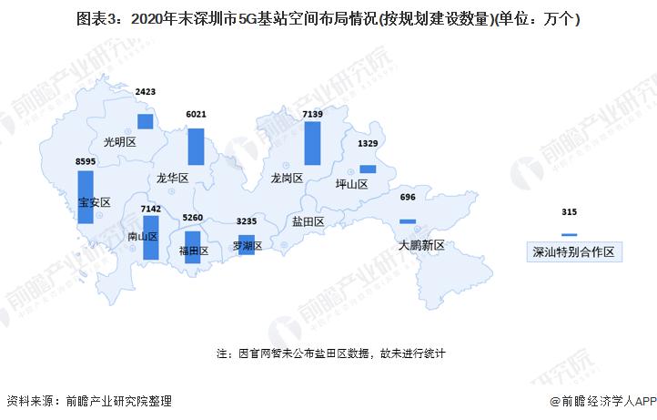 圖表3:2020年末深圳市5G基站空間布局情況(按規劃建設數量)(單位:萬個)