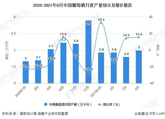 2020-2021年6月中国葡萄酒月度产量统计及增长情况