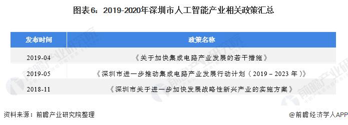 圖表6:2019-2020年深圳市人工智能產業相關政策匯總