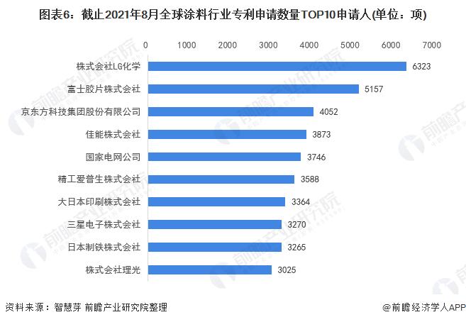 圖表6:截止2021年8月全球涂料行業專利申請數量TOP10申請人(單位:項)