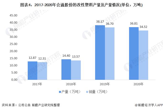 圖表4:2017-2020年會通股份的改性塑料產量及產量情況(單位:萬噸)