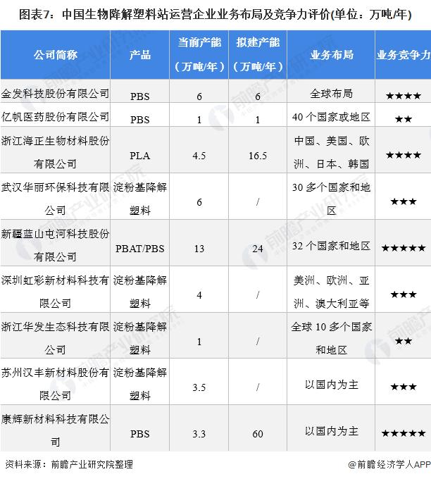 圖表7:中國生物降解塑料站運營企業業務布局及競爭力評價(單位:萬噸/年)