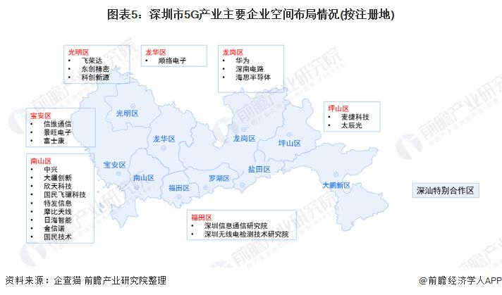 圖表5:深圳市5G產業主要企業空間布局情況(按注冊地)