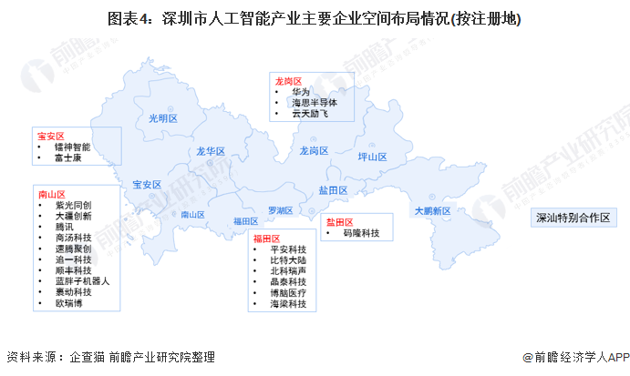 圖表4:深圳市人工智能產業主要企業空間布局情況(按注冊地)