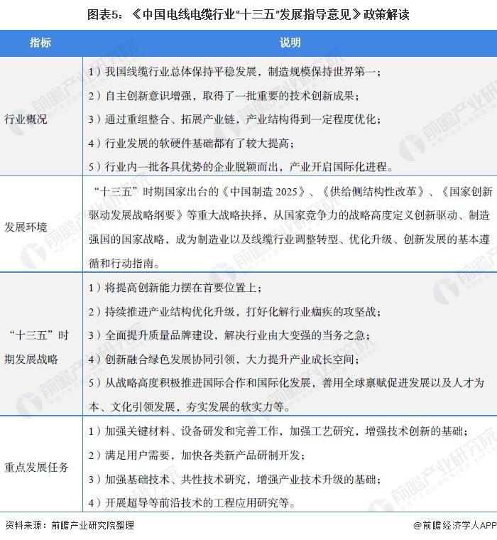 """圖表5:《中國電線電纜行業""""十三五""""發展指導意見》政策解讀"""