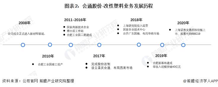 圖表2:會通股份-改性塑料業務發展歷程