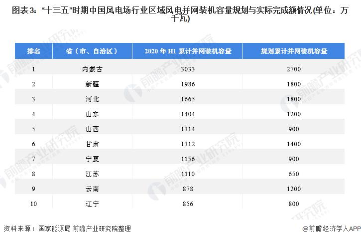 """圖表3:""""十三五""""時期中國風電場行業區域風電并網裝機容量規劃與實際完成額情況(單位:萬千瓦)"""