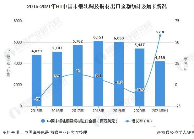 2015-2021年H1中国未锻轧铜及铜材出口金额统计及增长情况