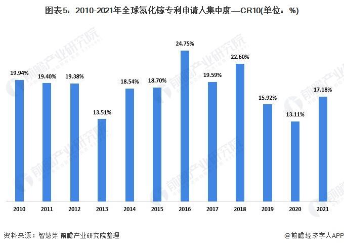 圖表5:2010-2021年全球氮化鎵專利申請人集中度——CR10(單位:%)