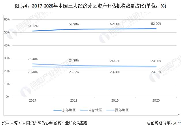 图表4:2017-2020年中国三大经济分区资产评估机构数量占比(单位:%)