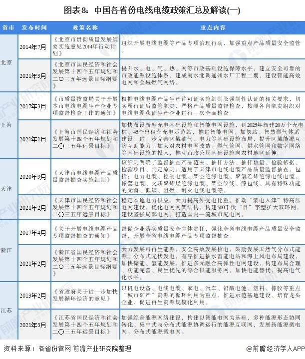 圖表8:中國各省份電線電纜政策匯總及解讀(一)