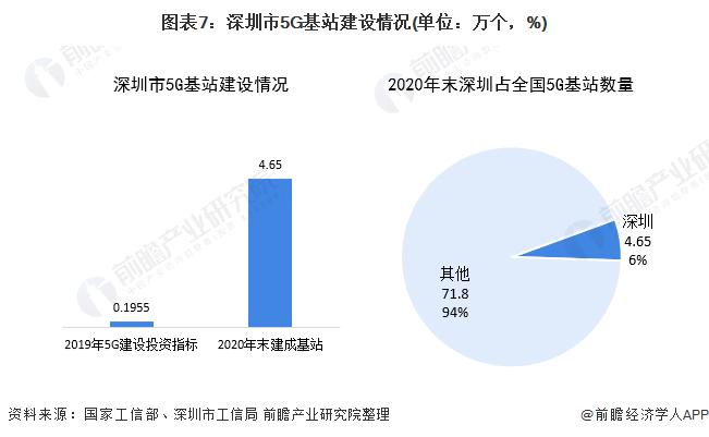 圖表7:深圳市5G基站建設情況(單位:萬個,%)