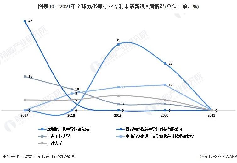 圖表10:2021年全球氮化鎵行業專利申請新進入者情況(單位:項,%)