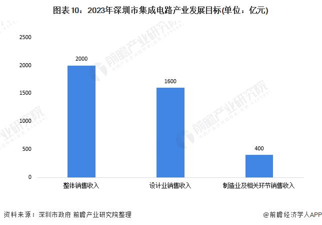 圖表10:2023年深圳市集成電路產業發展目標(單位:億元)