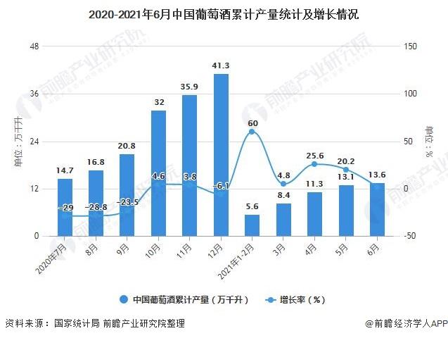 2020-2021年6月中国葡萄酒累计产量统计及增长情况