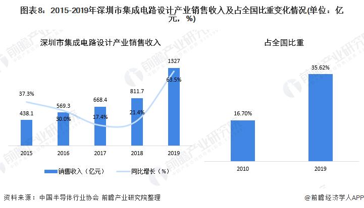 圖表8:2015-2019年深圳市集成電路設計產業銷售收入及占全國比重變化情況(單位:億元,%)