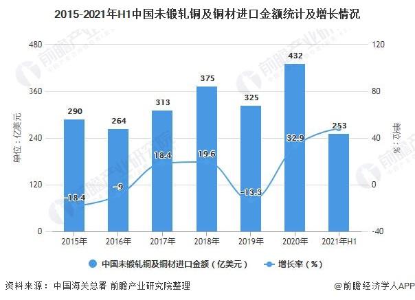 2015-2021年H1中国未锻轧铜及铜材进口金额统计及增长情况