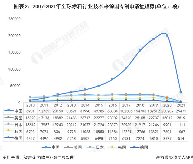 圖表2:2007-2021年全球涂料行業技術來源國專利申請量趨勢(單位:項)