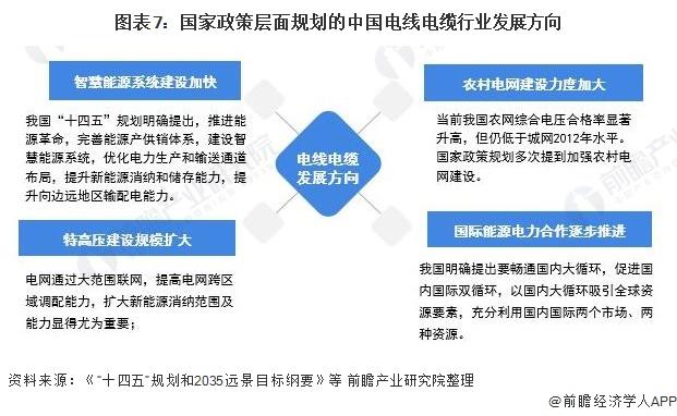 圖表7:國家政策層面規劃的中國電線電纜行業發展方向