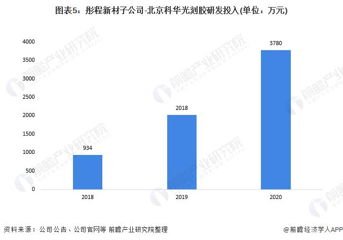 圖表5:彤程新材子公司-北京科華光刻膠研發投入(單位:萬元)