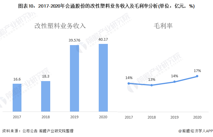 圖表10:2017-2020年會通股份的改性塑料業務收入及毛利率分析(單位:億元,%)