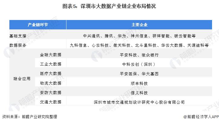 圖表5:深圳市大數據產業鏈企業布局情況