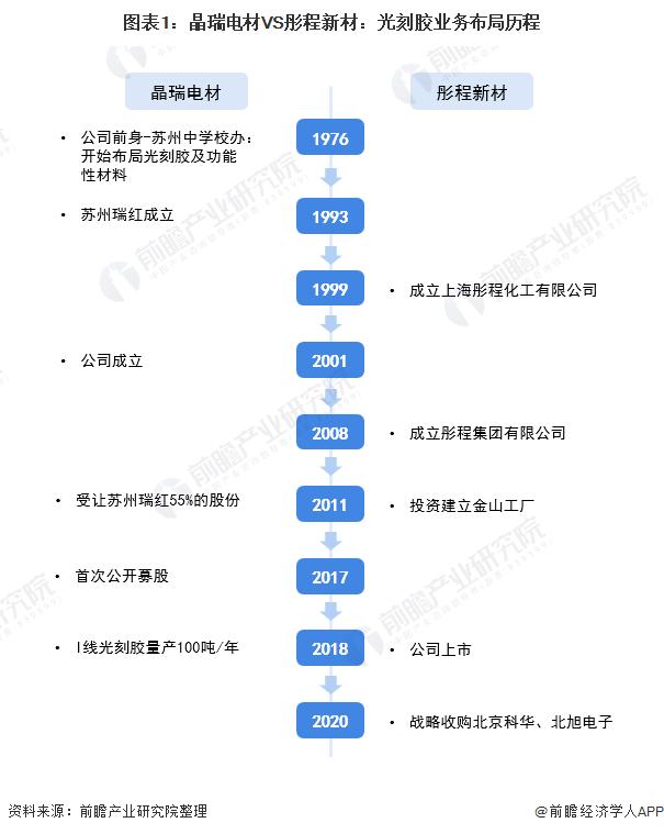 圖表1:晶瑞電材VS彤程新材:光刻膠業務布局歷程