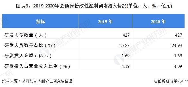 圖表9:2019-2020年會通股份改性塑料研發投入情況(單位:人,%,億元)