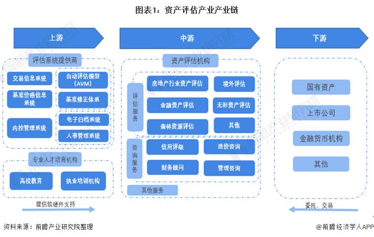 图表1:资产评估产业产业链