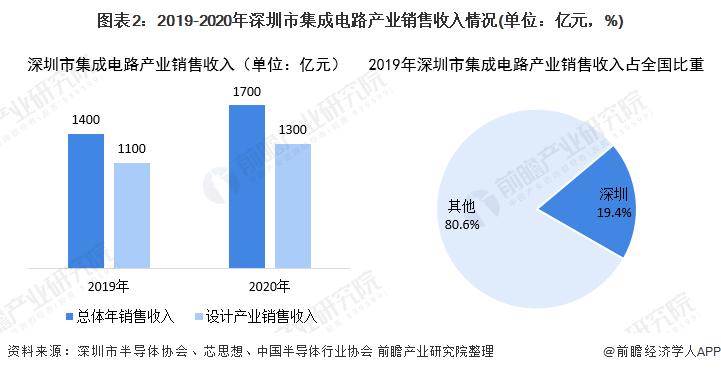 圖表2:2019-2020年深圳市集成電路產業銷售收入情況(單位:億元,%)