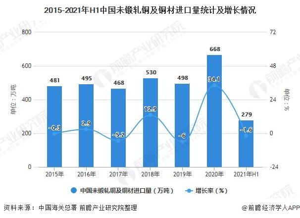 2015-2021年H1中国未锻轧铜及铜材进口量统计及增长情况