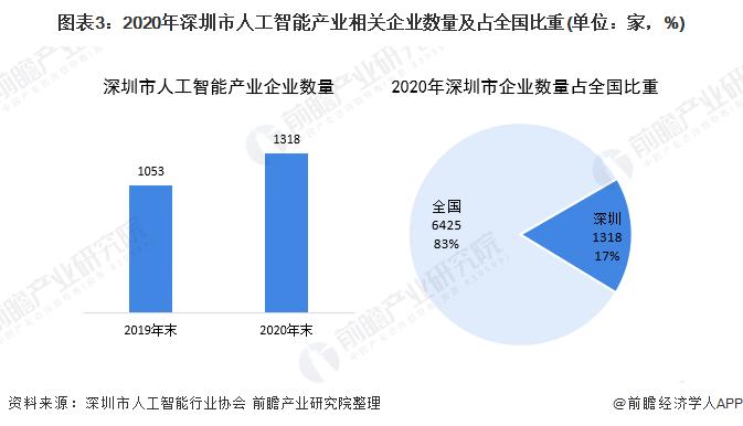 圖表3:2020年深圳市人工智能產業相關企業數量及占全國比重(單位:家,%)