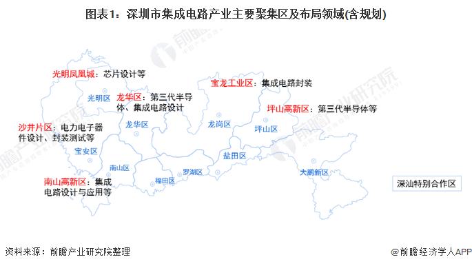 圖表1:深圳市集成電路產業主要聚集區及布局領域(含規劃)
