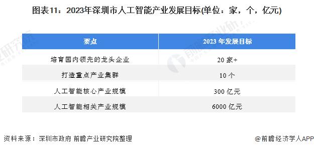 圖表11:2023年深圳市人工智能產業發展目標(單位:家,個,億元)